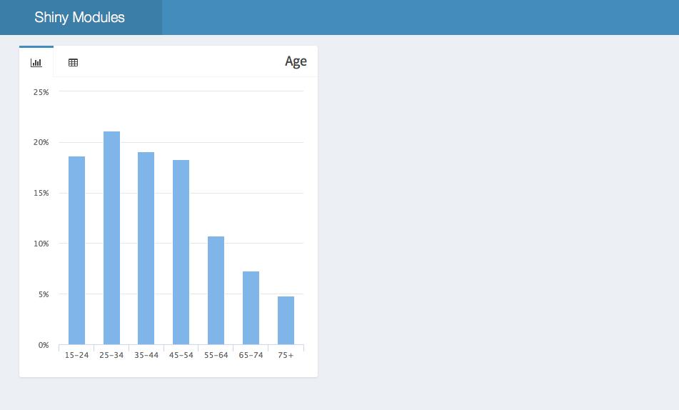 Reproducible Shiny App Development with Modules